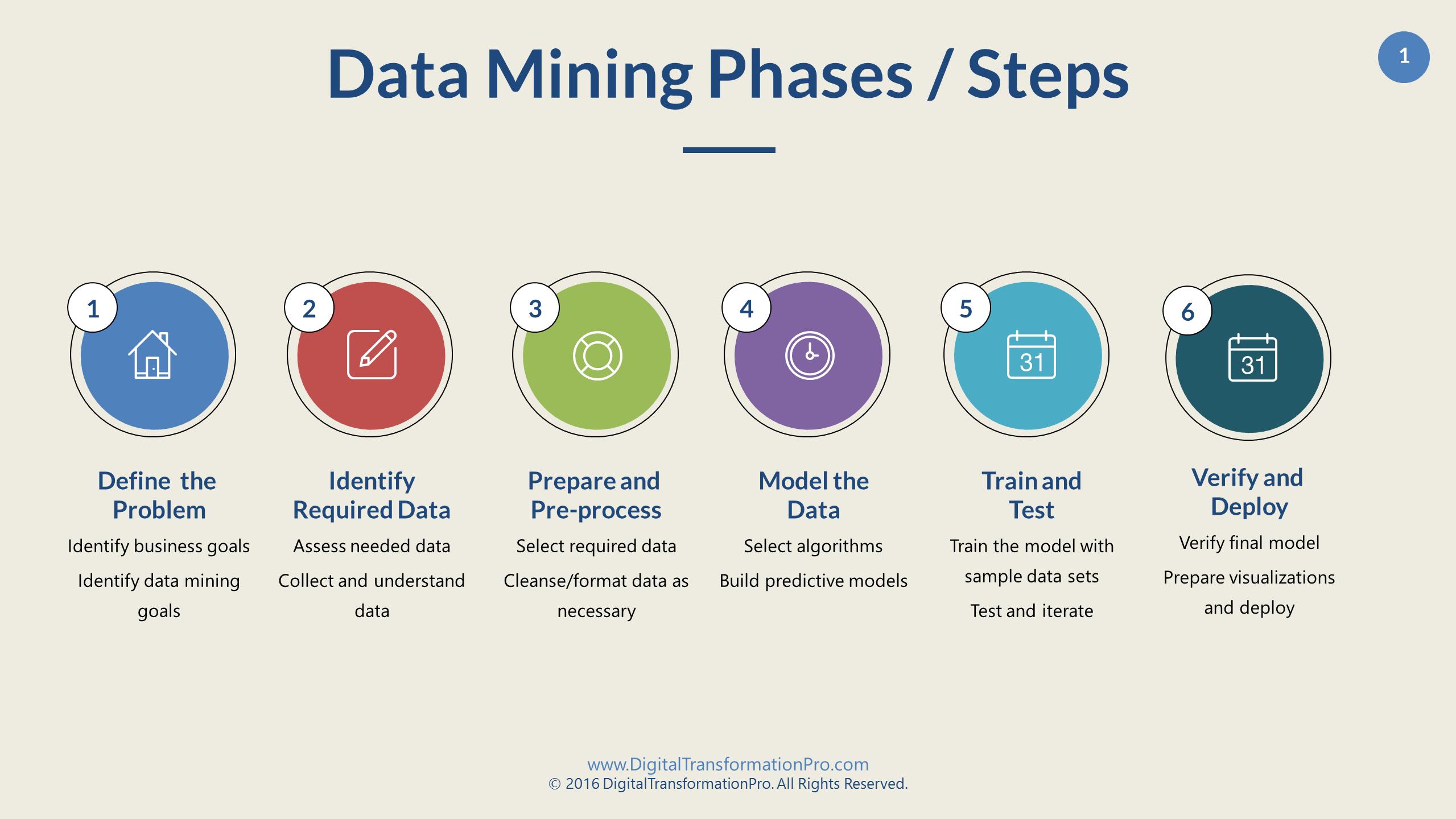 Data mining steps