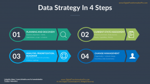data-strategy-in-4-steps