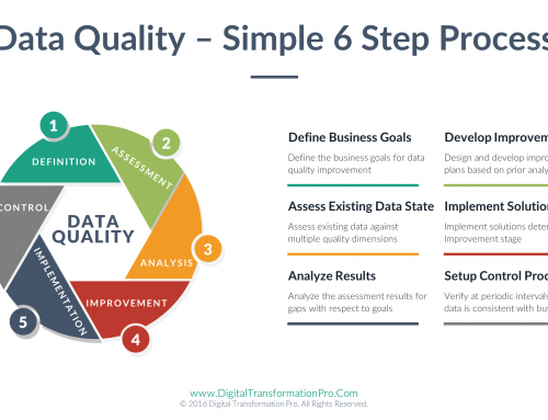 Data Quality – Simple 6 Step Process