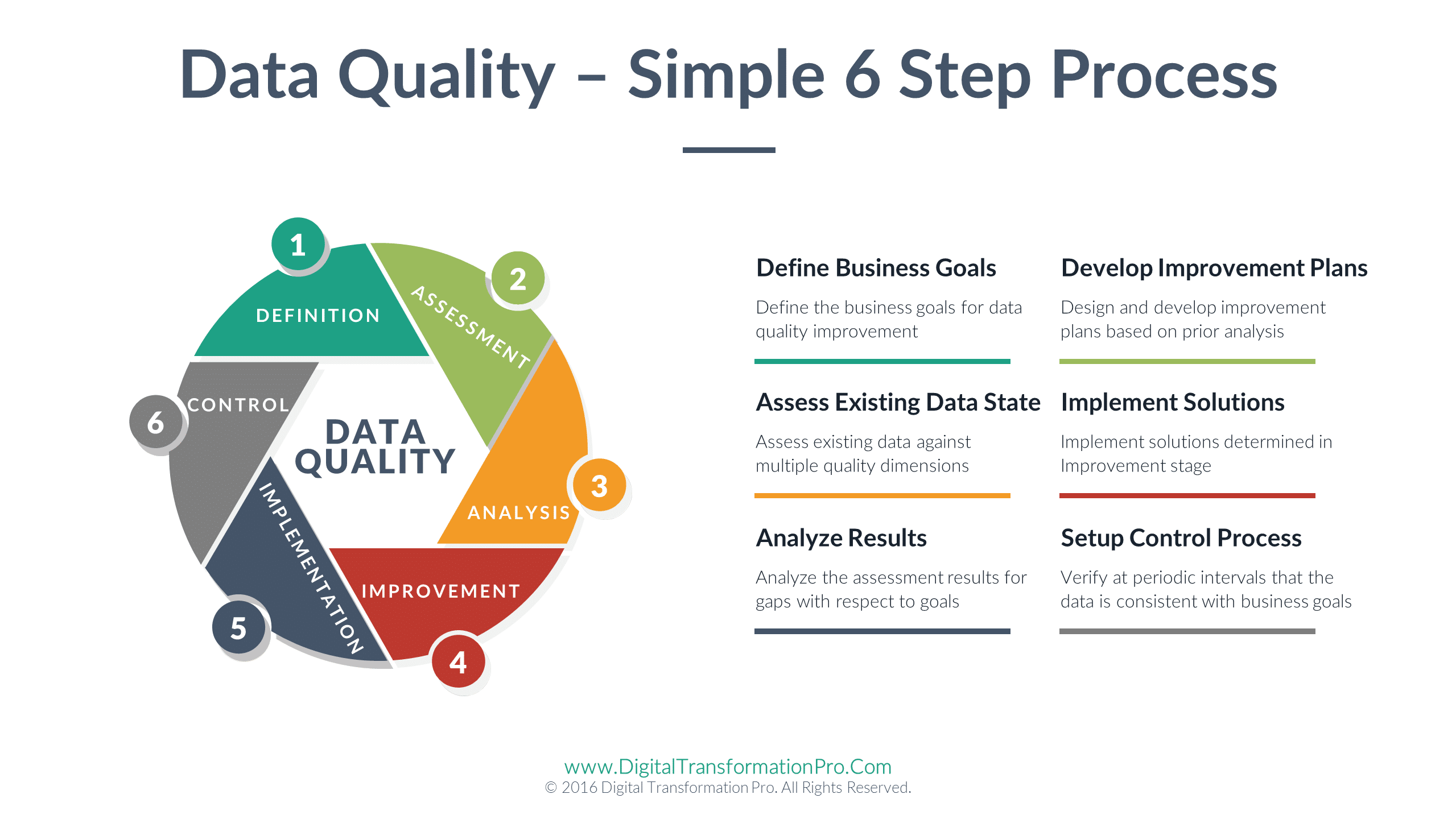 Data Quality Framework Digital Transformation For
