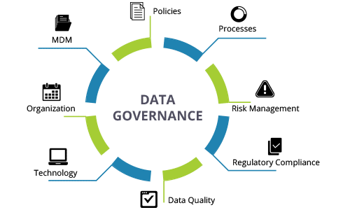 Time For Operations to Embrace Data Governance